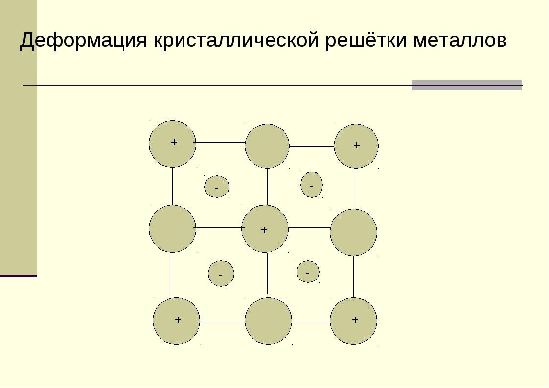 - - - - + + + + + Деформация кристаллической решётки металлов