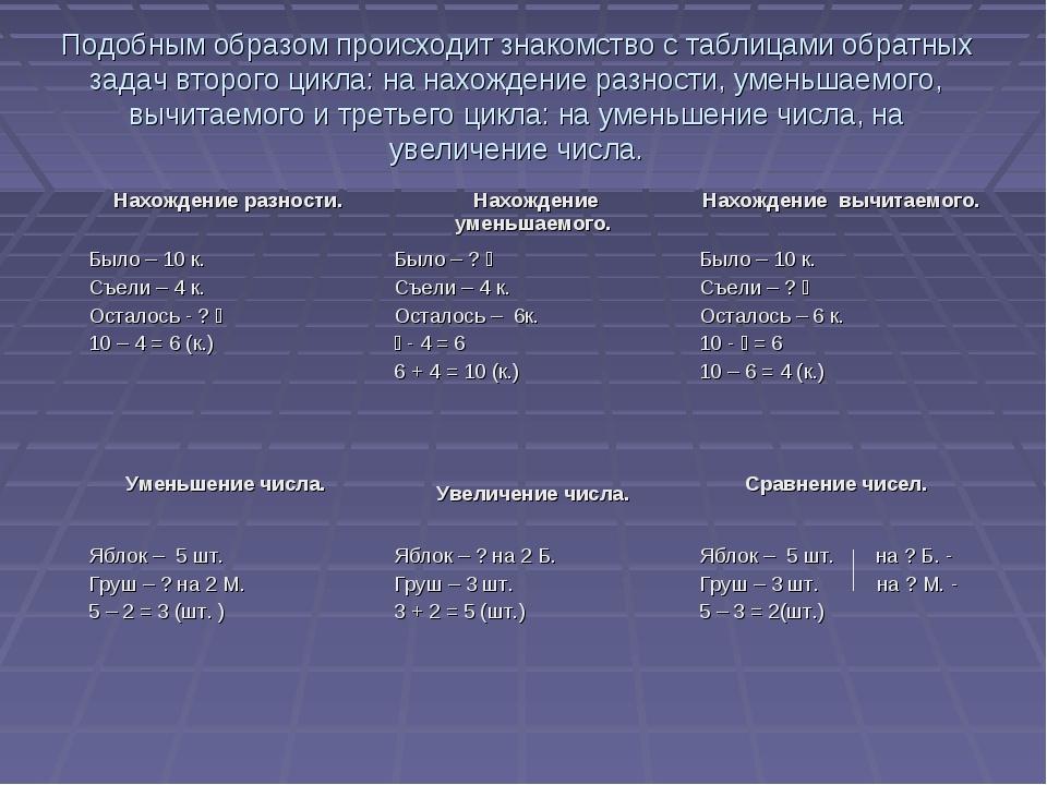 Подобным образом происходит знакомство с таблицами обратных задач второго цик...