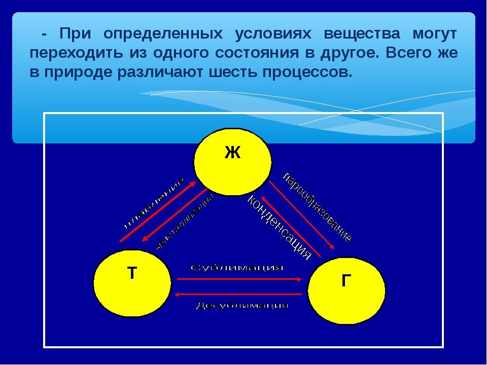 - При определенных условиях вещества могут переходить из одного состояния в...