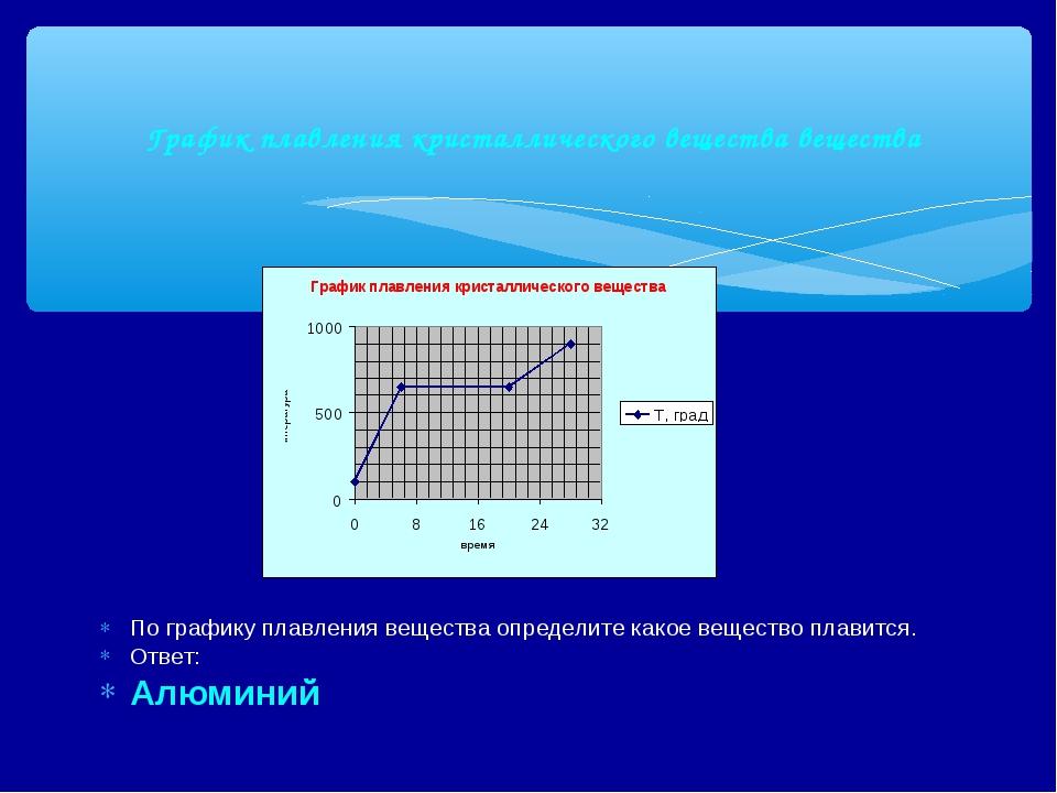 График плавления кристаллического вещества вещества По графику плавления вещ...