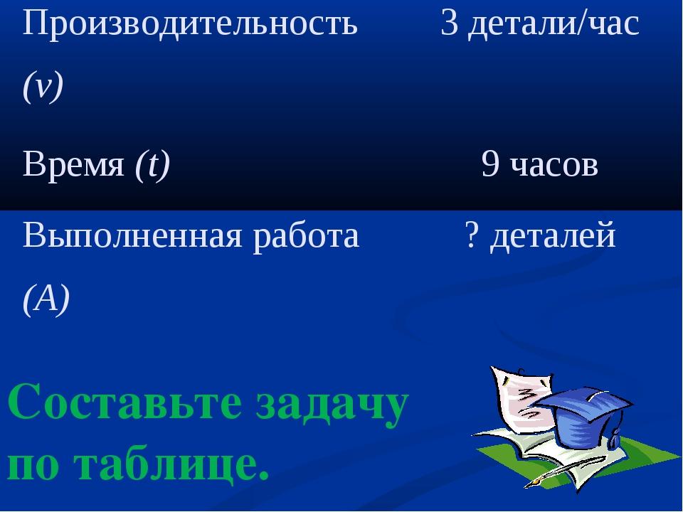 Составьте задачу по таблице. Производительность (v)3 детали/час Время (t)9...