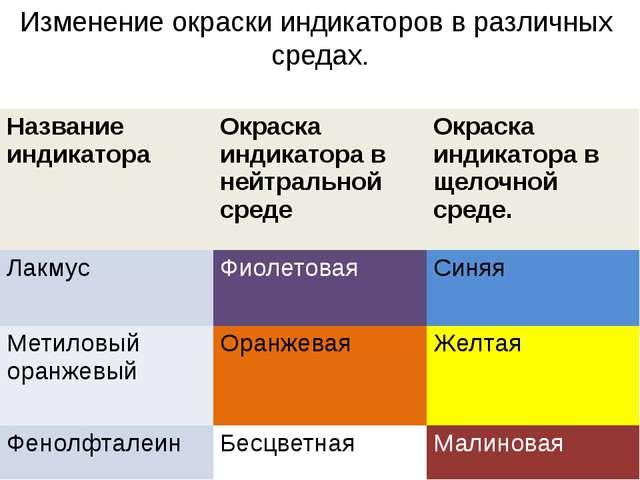 Изменение окраски индикаторов в различных средах. Название индикатора Окраска...