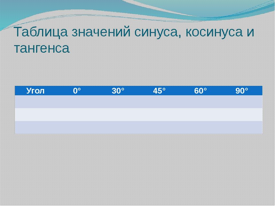 Таблица значений синуса, косинуса и тангенса Угол 0° 30° 45° 60° 90°