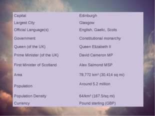 Capital Edinburgh Largest City Glasgow Official Language(s) English, Gaelic,
