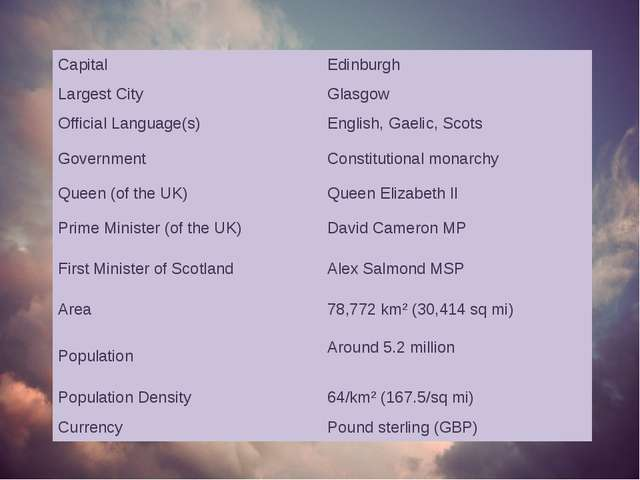 Capital Edinburgh Largest City Glasgow Official Language(s) English, Gaelic,...