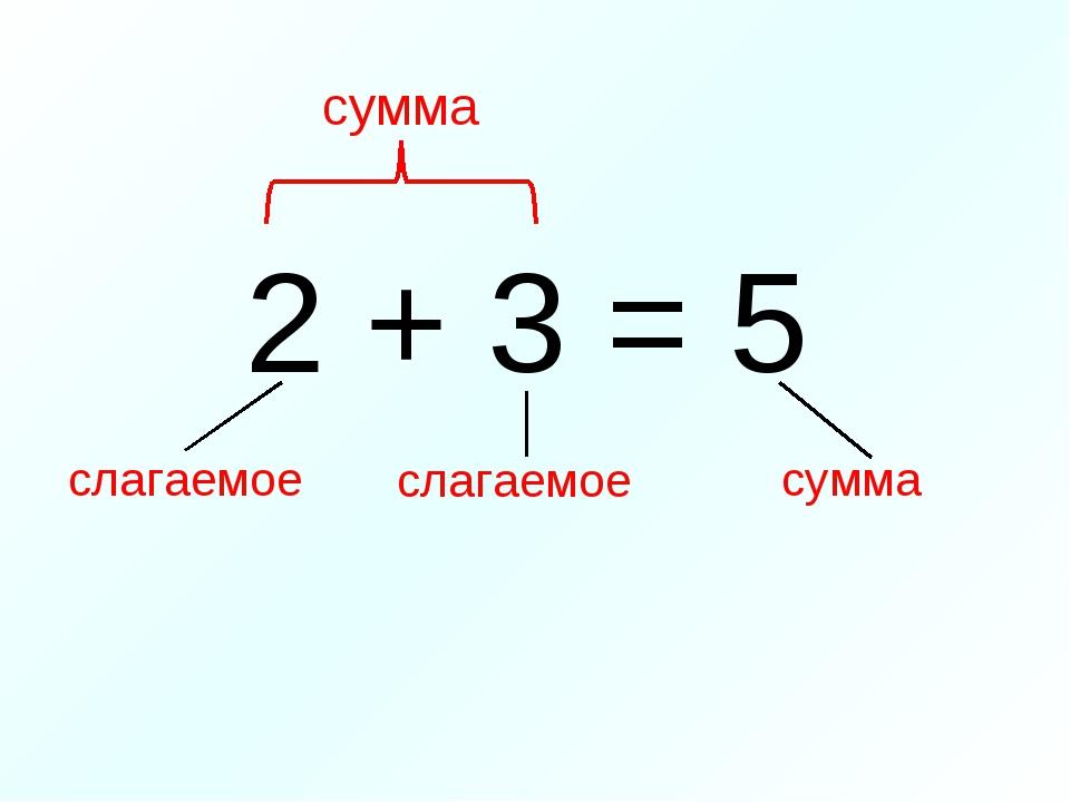 2 + 3 = 5 сумма слагаемое слагаемое сумма