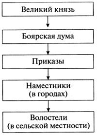 http://www.prosv.ru/ebooks/Kozlenko_IstoriaRoss_10kl_kniga/images/104.jpg