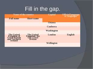 Fill in the gap. Name of the country	Capital	Official language or languages