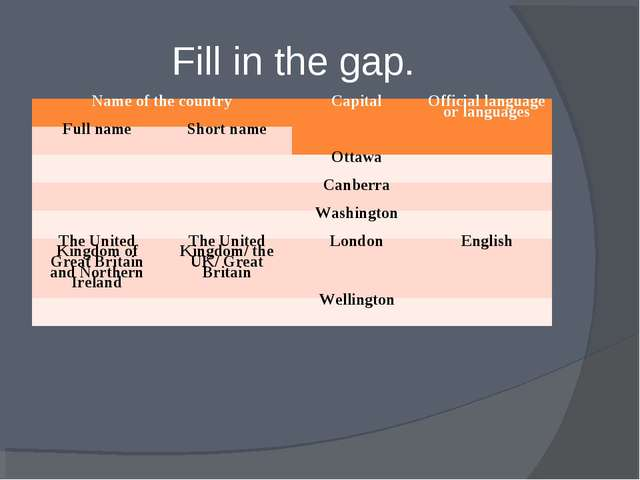 Fill in the gap. Name of the country	Capital	Official language or languages...