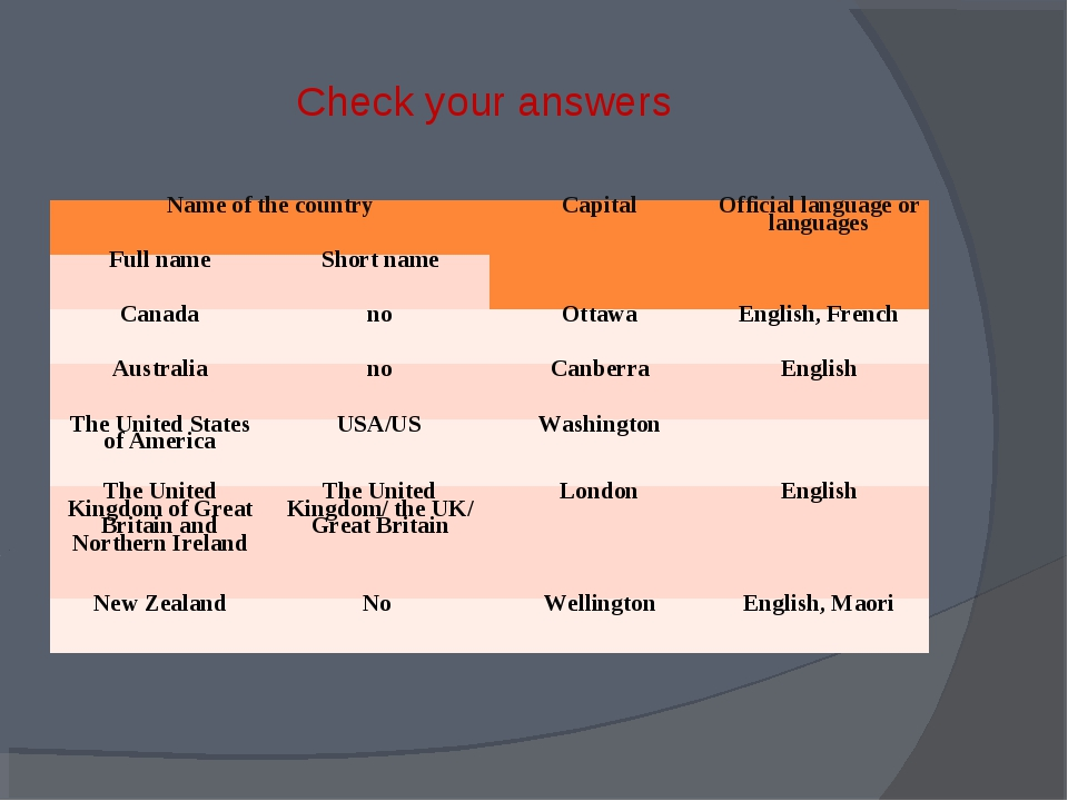 Check your answers Name of the country	Capital	Official language or languages...