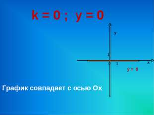 k = 0 ; у = 0 График совпадает с осью Ох у = 0