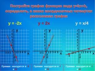 y = -2x y = 2x y = x/4 Прямая находится в I и III четвертях Прямая находится