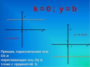 k = 0 ; у = b х у 0 1 1 х у 0 1 1 у = b; b > 0 у = b; b < 0 Прямая, параллель