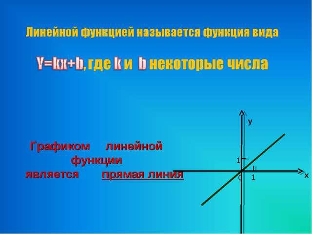 Графиком линейной функции является прямая линия
