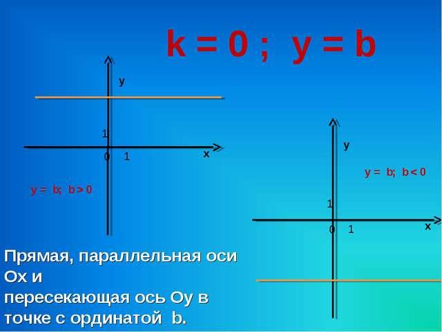 k = 0 ; у = b х у 0 1 1 х у 0 1 1 у = b; b > 0 у = b; b < 0 Прямая, параллель...