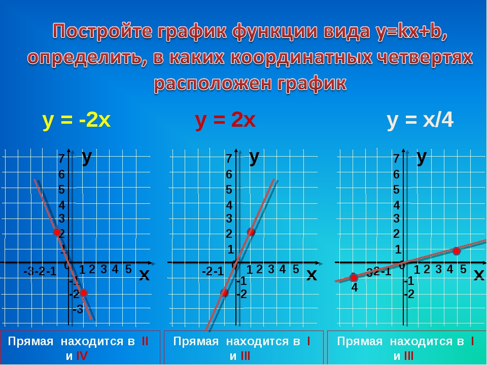 y = -2x y = 2x y = x/4 Прямая находится в I и III четвертях Прямая находится...
