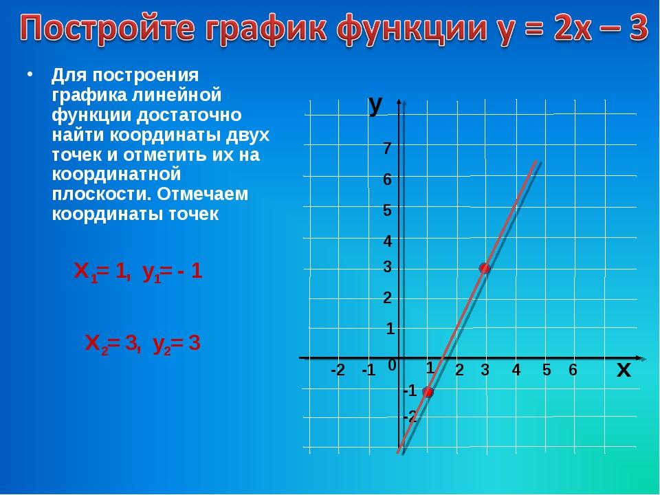 Для построения графика линейной функции достаточно найти координаты двух точе...