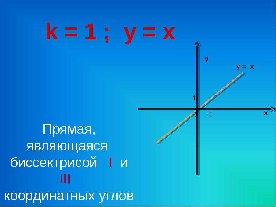 k = 1 ; y = x х у 0 1 1 Прямая, являющаяся биссектрисой I и III координатных...