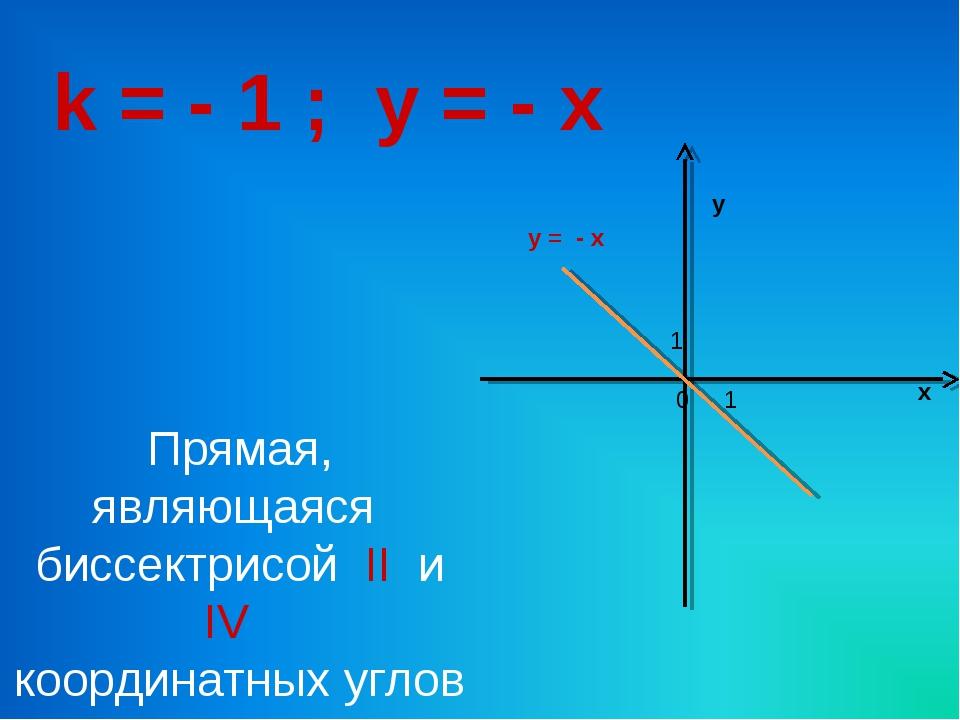 k = - 1 ; y = - x Прямая, являющаяся биссектрисой II и IV координатных углов...
