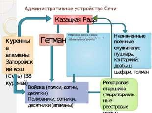 Административное устройство Сечи Избирательная воинская старшина: Судья, еса