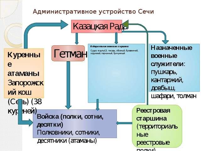 Административное устройство Сечи Избирательная воинская старшина: Судья, еса...