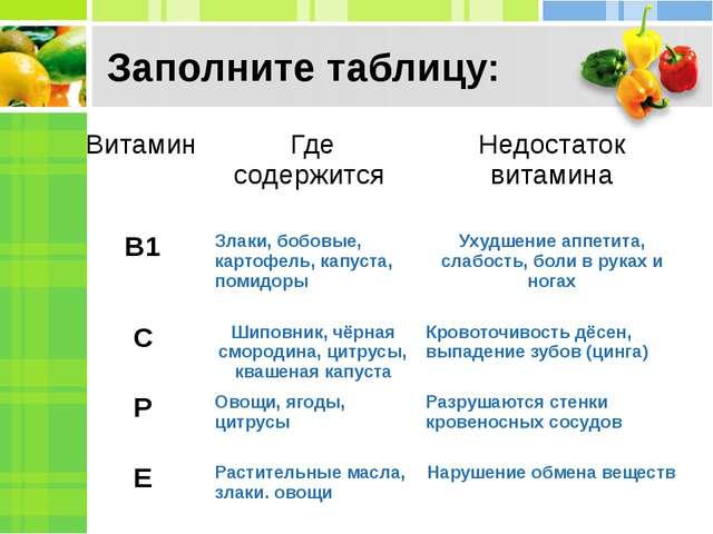 Заполните таблицу: Витамин Где содержится Недостаток витамина В1 Злаки, бобов...