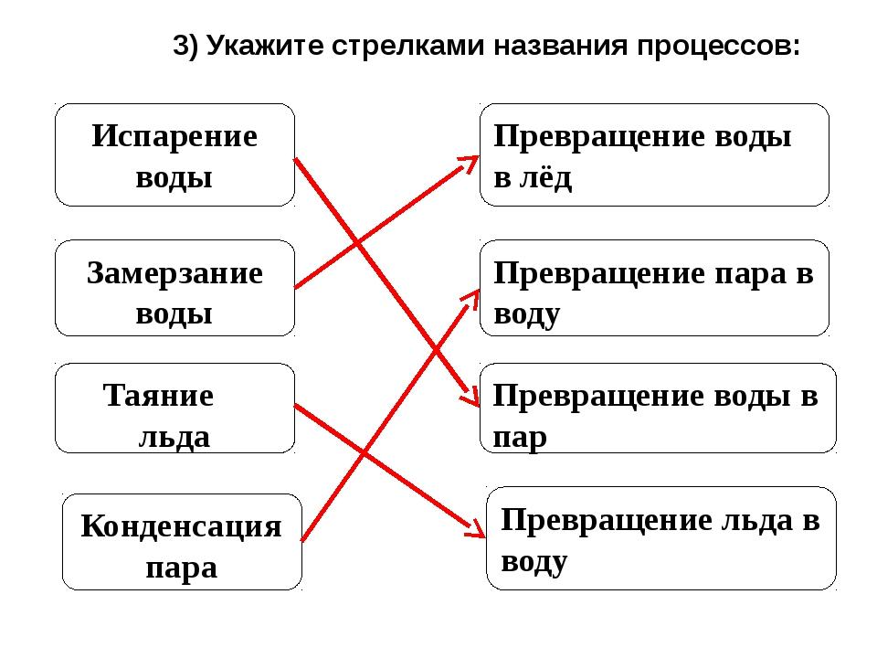 3) Укажите стрелками названия процессов: Испарение воды Замерзание воды Таян...