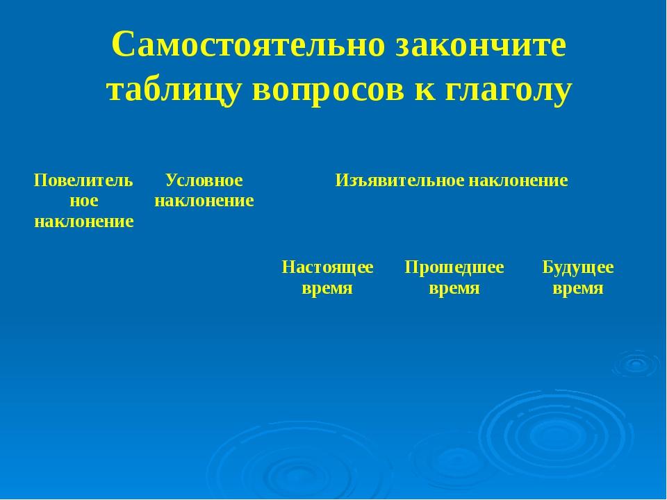Самостоятельно закончите таблицу вопросов к глаголу Повелительноенаклонение У...