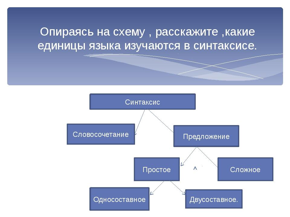 Опираясь на схему , расскажите ,какие единицы языка изучаются в синтаксисе....