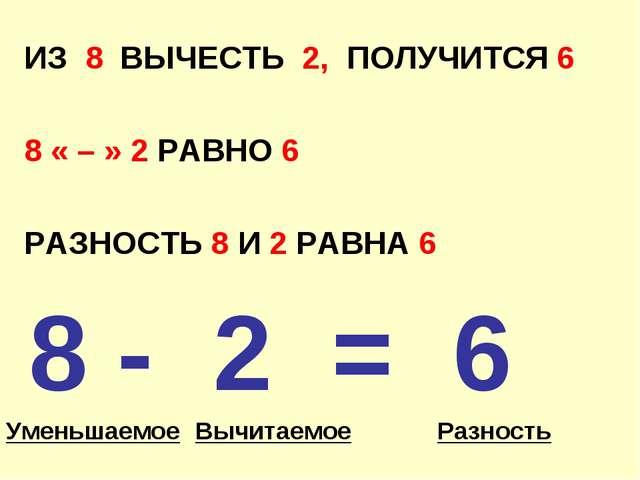 ИЗ 8 ВЫЧЕСТЬ 2, ПОЛУЧИТСЯ 6 8 « – » 2 РАВНО 6 РАЗНОСТЬ 8 И 2 РАВНА 6 8 - 2 =...