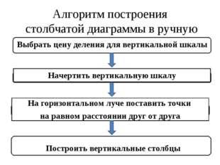 Алгоритм построения столбчатой диаграммы в ручную Выбрать цену деления для ве