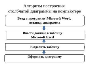 Алгоритм построения столбчатой диаграммы на компьютере Вход в программу:Micro