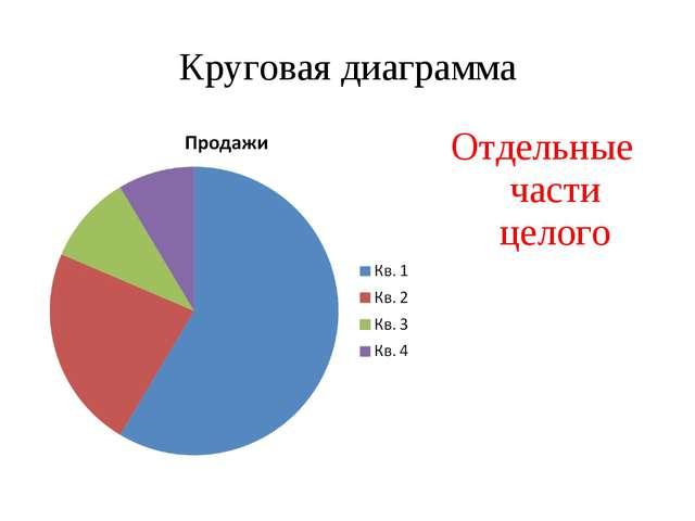 Круговая диаграмма Отдельные части целого
