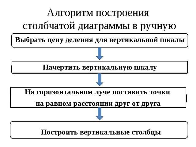 Алгоритм построения столбчатой диаграммы в ручную Выбрать цену деления для ве...