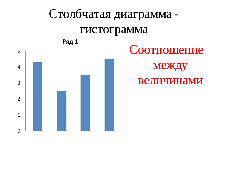 Столбчатая диаграмма - гистограмма Соотношение между величинами
