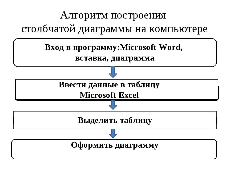 Алгоритм построения столбчатой диаграммы на компьютере Вход в программу:Micro...