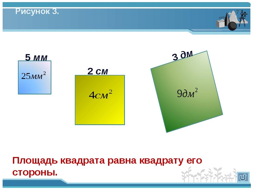 Рисунок 3. Площадь квадрата равна квадрату его стороны.