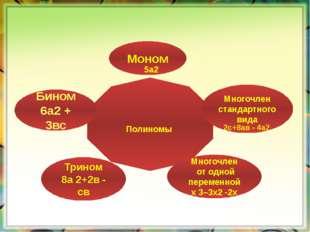 Полиномы Многочлен стандартного вида Моном Многочлен от одной переменной х 3–