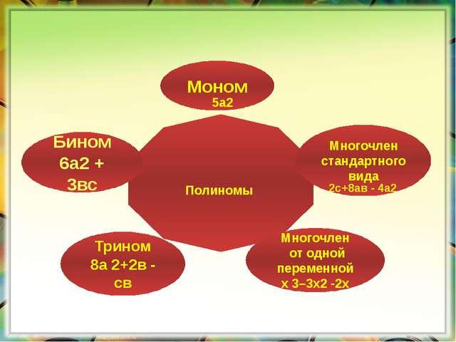 Полиномы Многочлен стандартного вида Моном Многочлен от одной переменной х 3–...