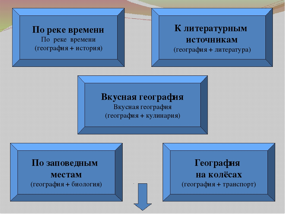 По реке времени По реке времени (география + история) К литературным источник...