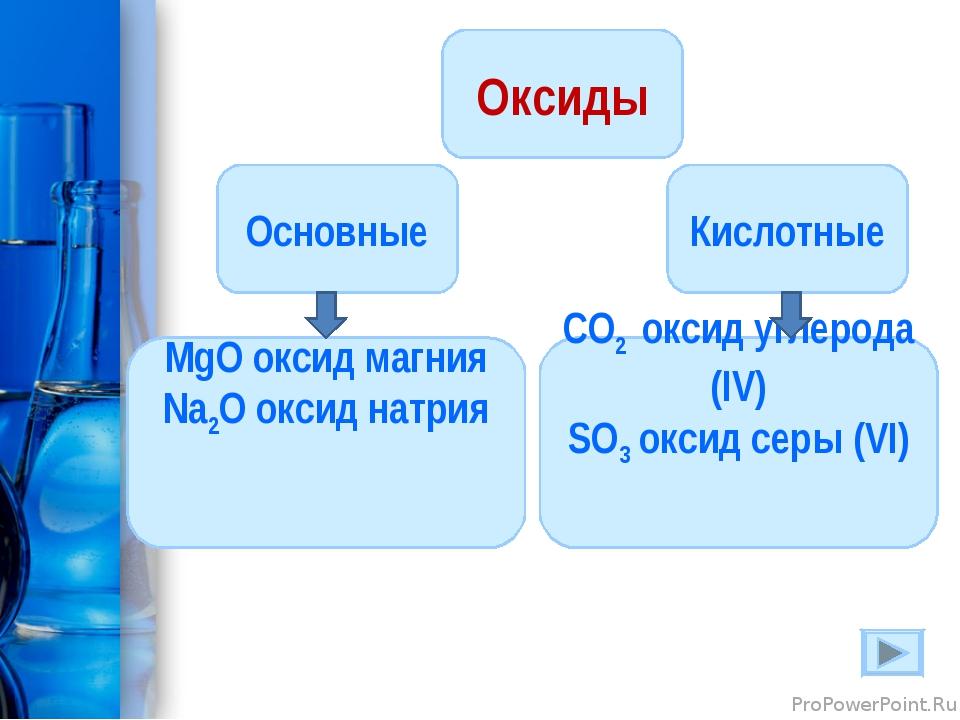 Оксиды Кислотные Основные CO2 оксид углерода (IV) SO3 оксид серы (VI) MgO окс...