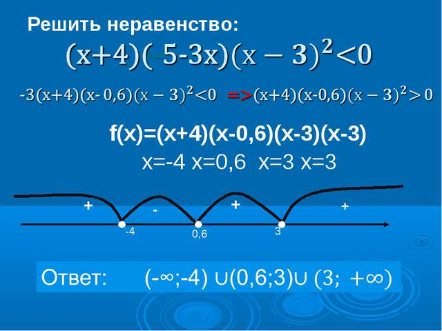f(х)=(х+4)(х-0,6)(х-3)(х-3) х=-4 х=0,6 х=3 х=3 Решить неравенство: