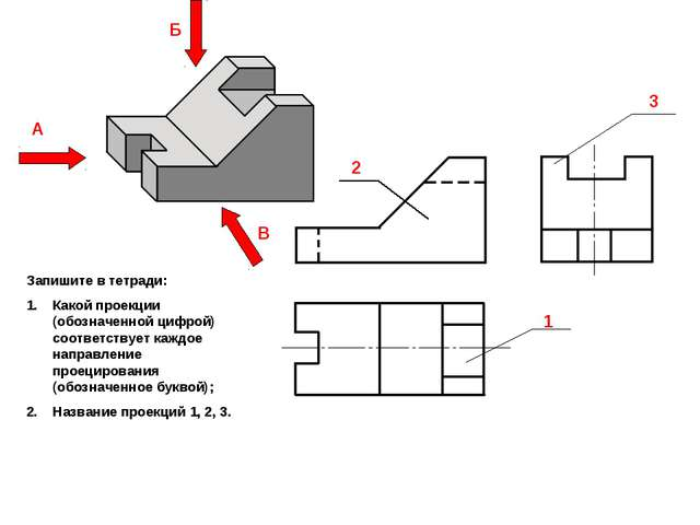 2 3 1 А Б В Запишите в тетради: Какой проекции (обозначенной цифрой) соответс...