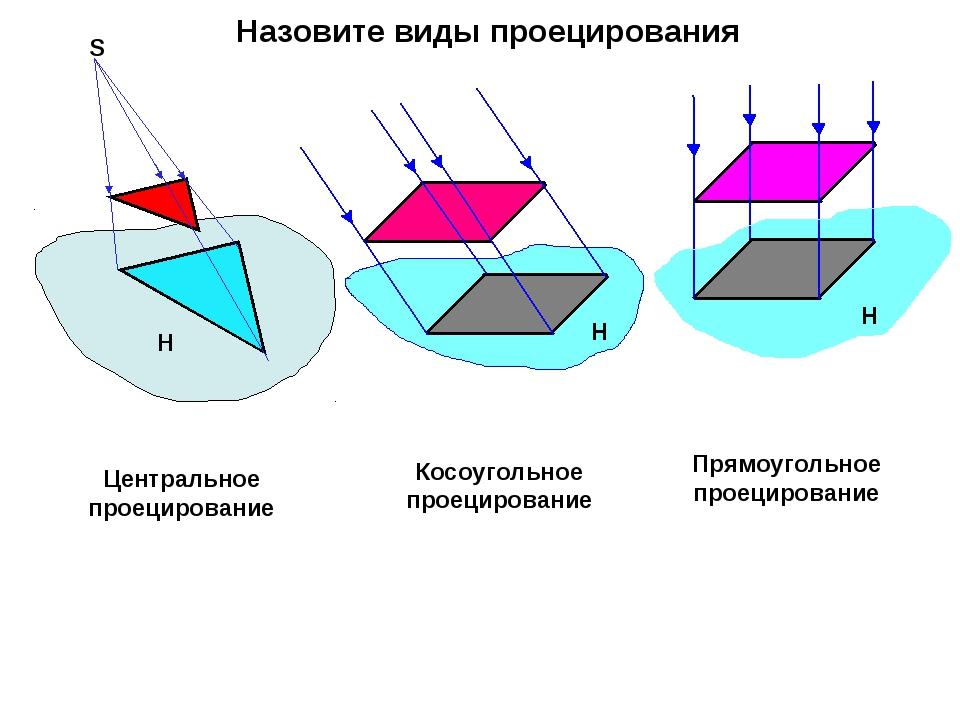 Центральное проецирование Косоугольное проецирование Прямоугольное проецирова...