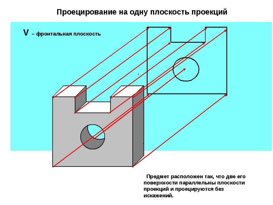 V – фронтальная плоскость Проецирование на одну плоскость проекций Предмет ра...