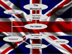 The Monarch The Prime Minister The Cabinet The Government Parliament The Hous