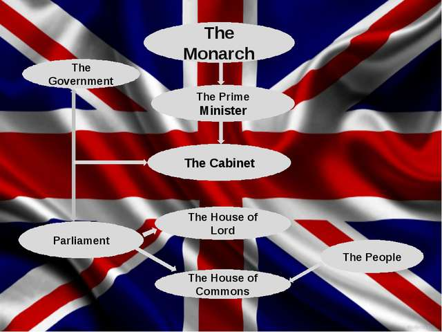 The Monarch The Prime Minister The Cabinet The Government Parliament The Hous...