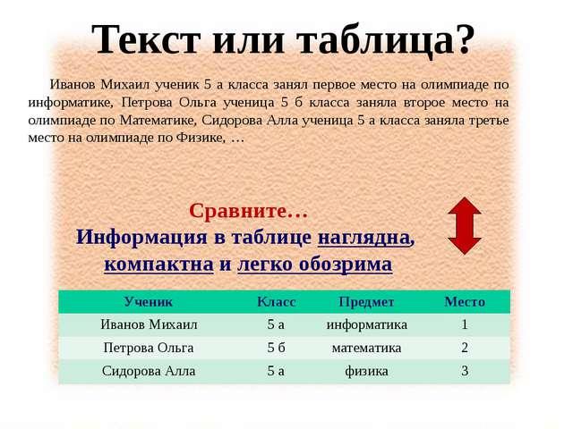 Текст или таблица? Иванов Михаил ученик 5 а класса занял первое место на оли...