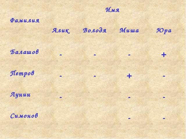 Проверим Школьник Профессия Тракторист Садовник Комбайнер Саша - - + Коля + -...