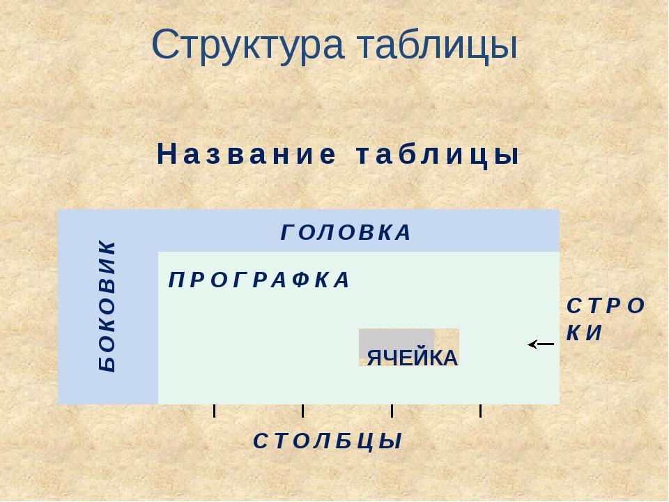 Структура таблицы СТОЛБЦЫ СТРОКИ ГОЛОВКА БОКОВИК ПРОГРАФКА Название таблицы...